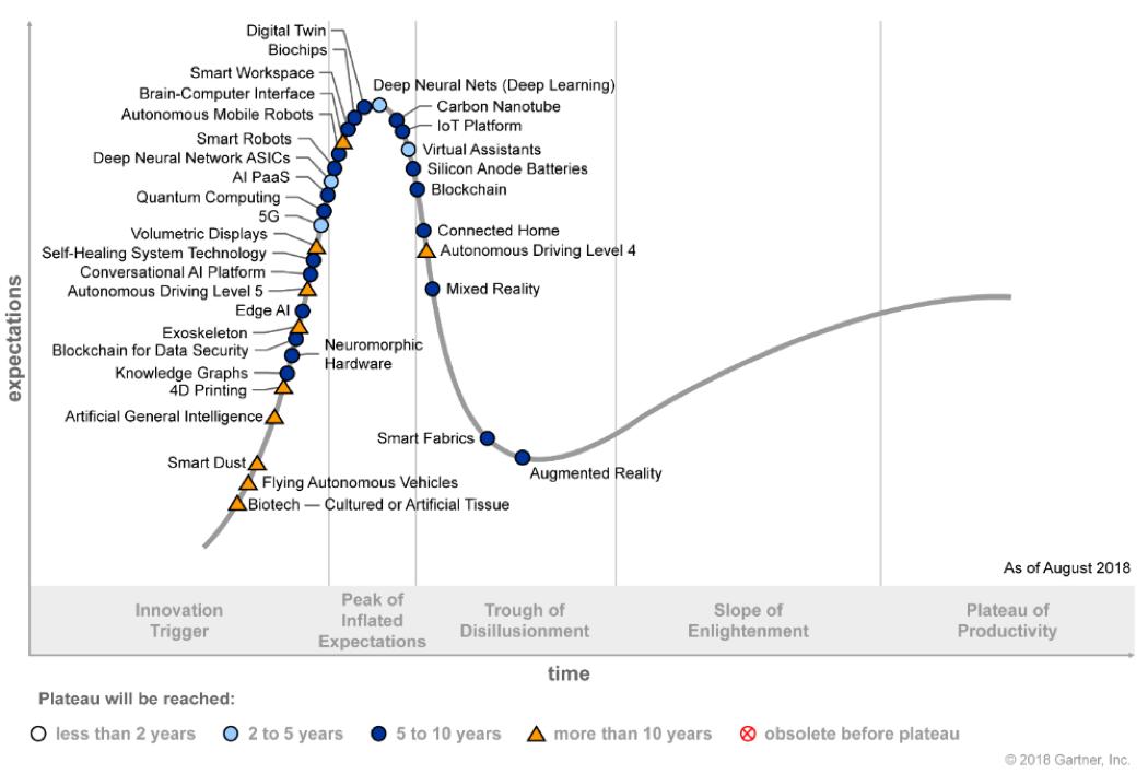 Il Ciclo di Vita delle Tecnologie Emergenti del 2018