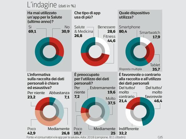 Già due italiani su tre usano le app per la salute