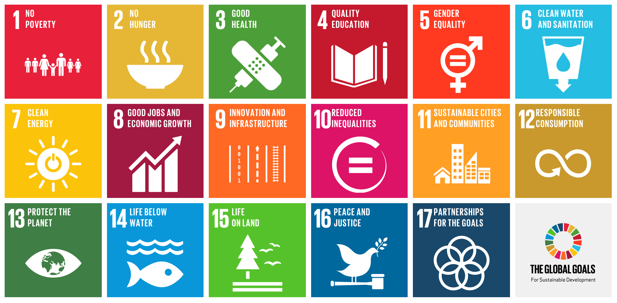 Lo sviluppo sostenibile all'interno delle nuove forme di business