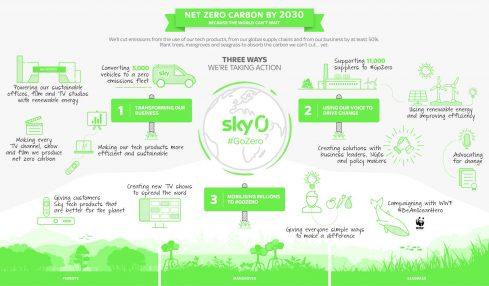 Sky Zero, l'impegno del gruppo ad azzerare le emissioni nette di carbonio entro il 2030